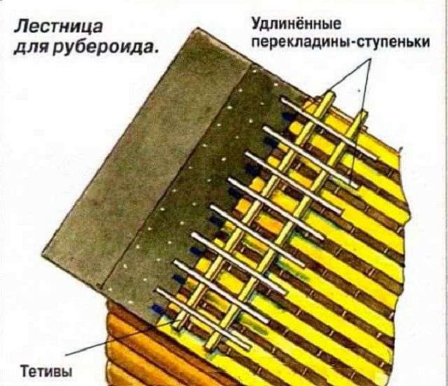 Крыша из рубероида своими руками на деревянную крышу